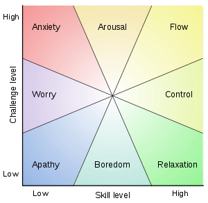 Dr. Csikszentmihalyi chart of the nine elements