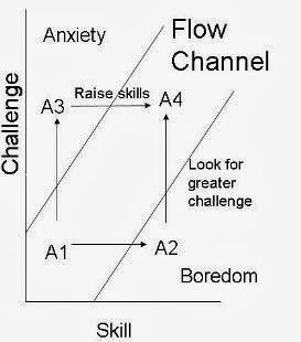 Graph of the Flow Channel