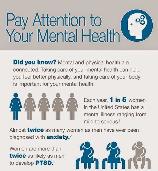 Infographic - mental health for women's health week