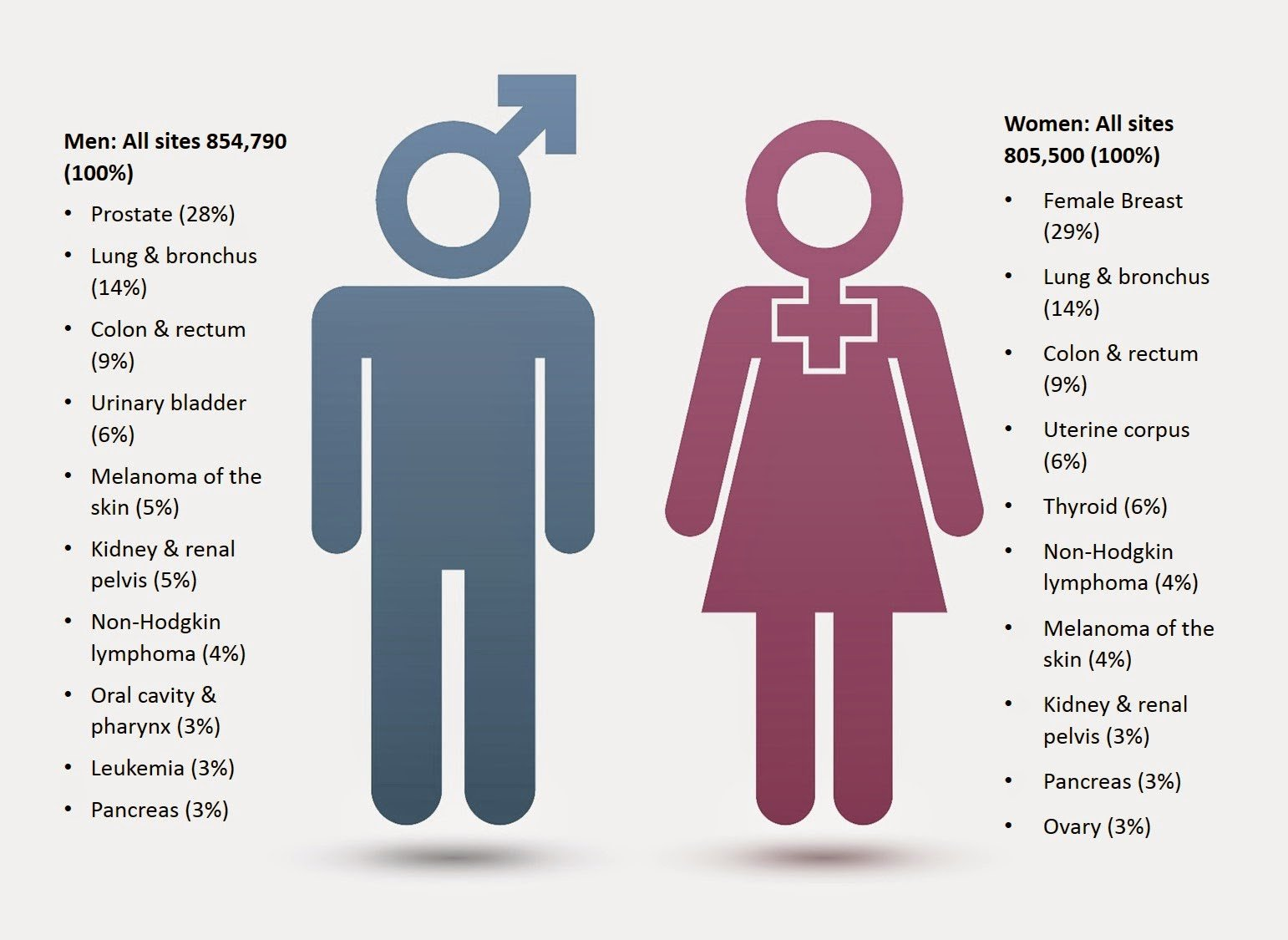 Infographic of Statistic of Cancer in Men and Women