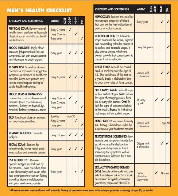 Men's Health Month Chart of Men's Health Checklist