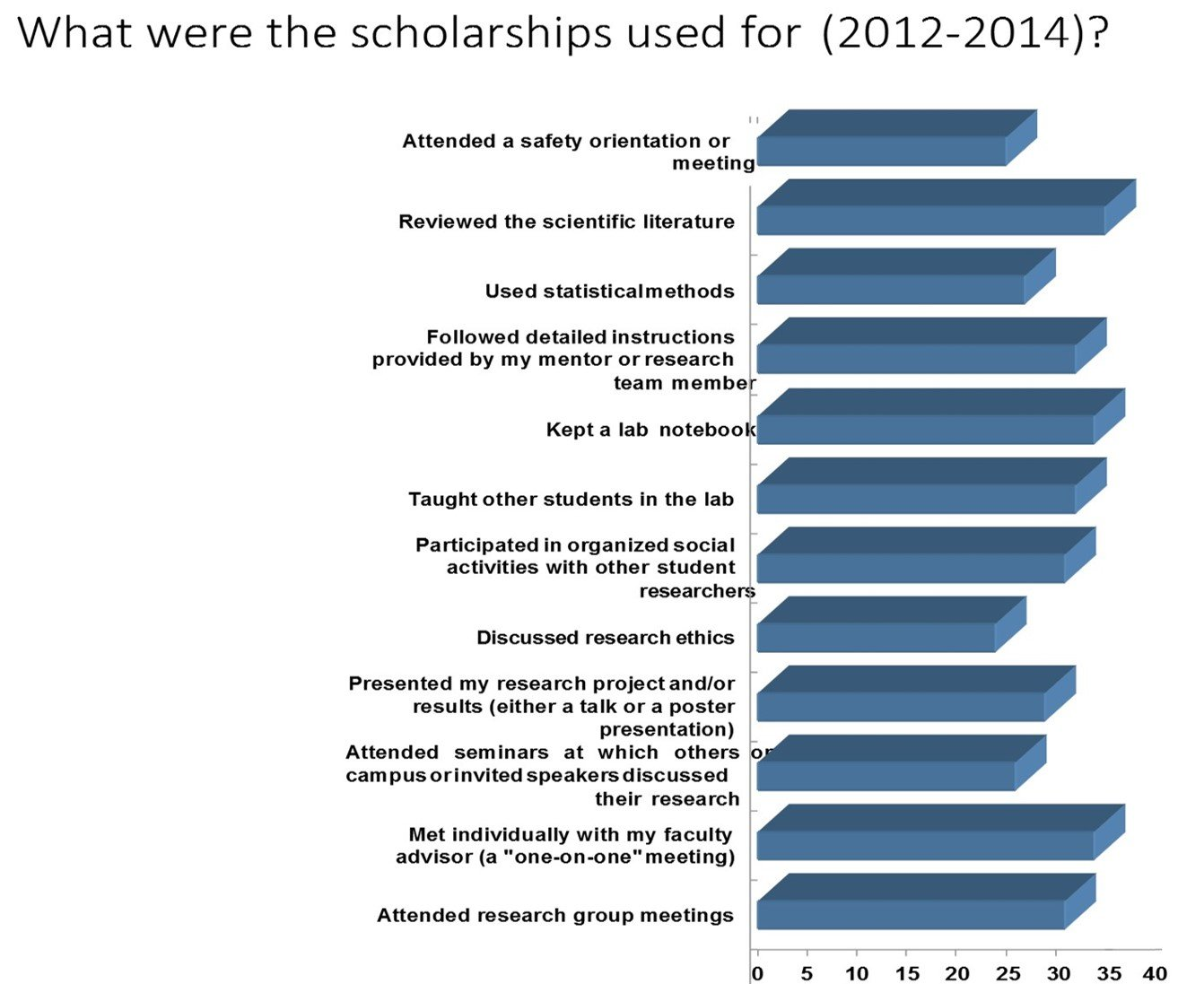 Howell Foundation and CSUPERB Scholarships Chart and what they were used for from 2012 - 2014
