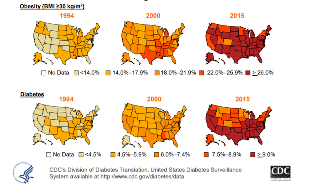 Chart showing USA with Obesity and Diabetes prevalence from 1994 to 2015 - Diabetes Management