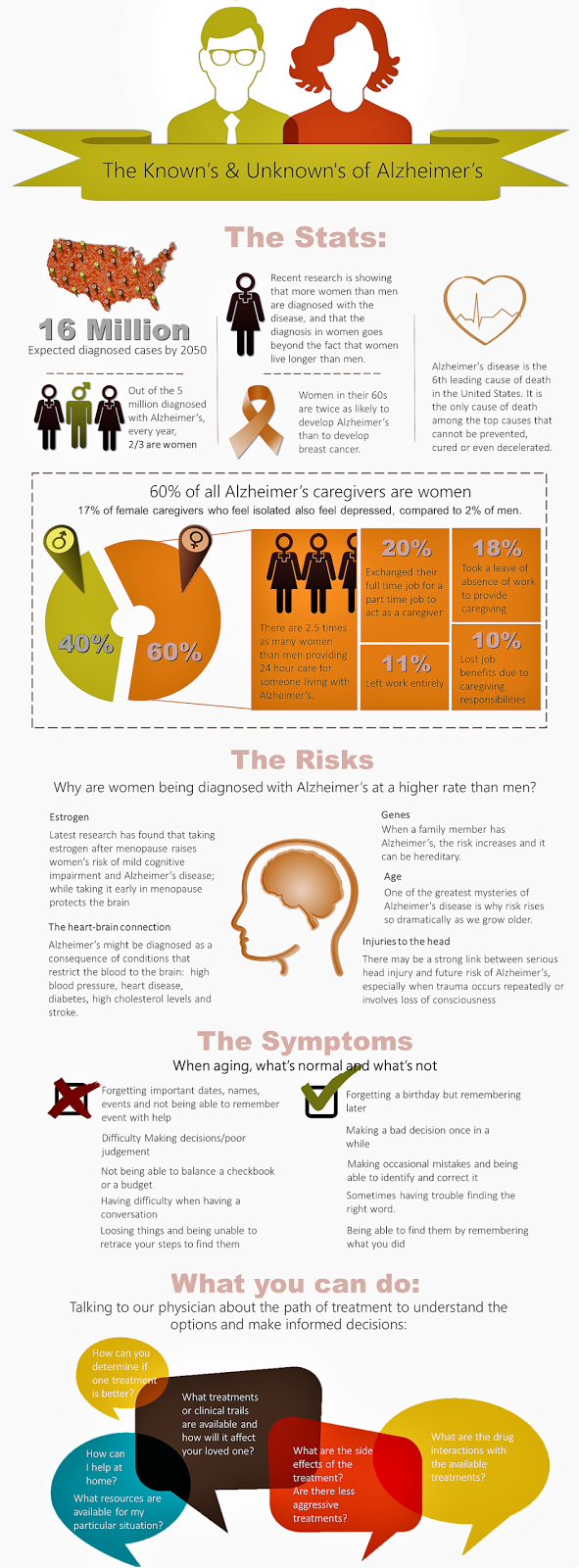 Infographic on Women and Alzheimer's Disease